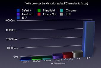 Safari 4 vs Other Browsers